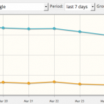 Tracking add-on offers statistics of your ad impressions and clicks