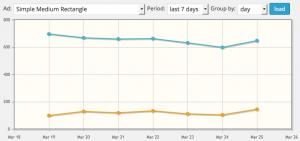 ad stats graph
