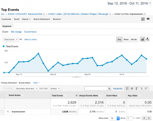 Example: ad impressions in Google Analytics
