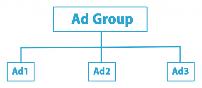 Ad Groups in Advanced Ads