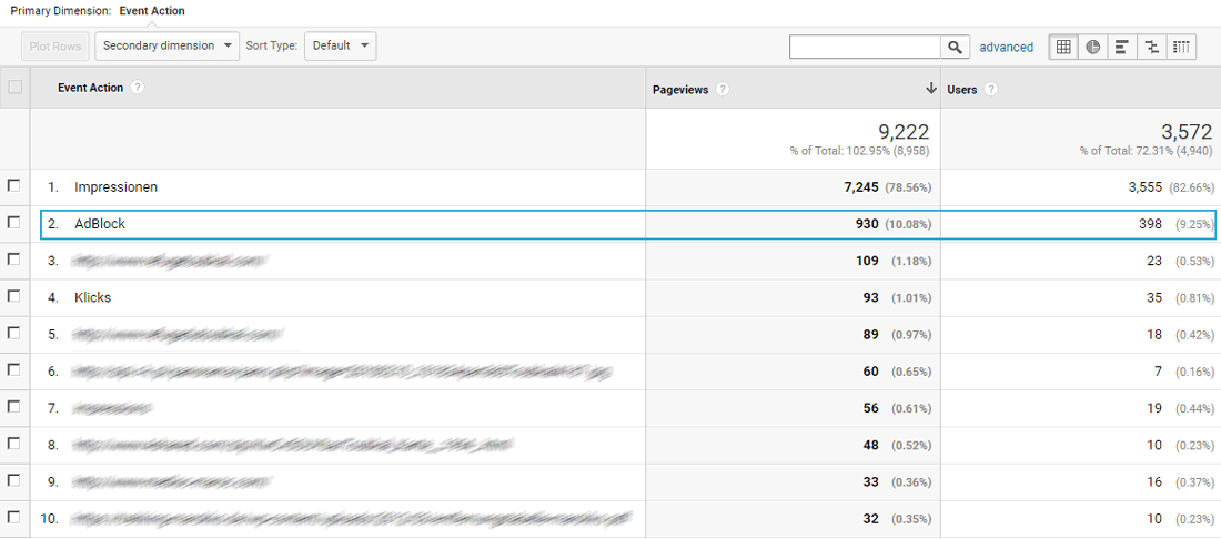 Find the visitors segment in your Google Analytics reports