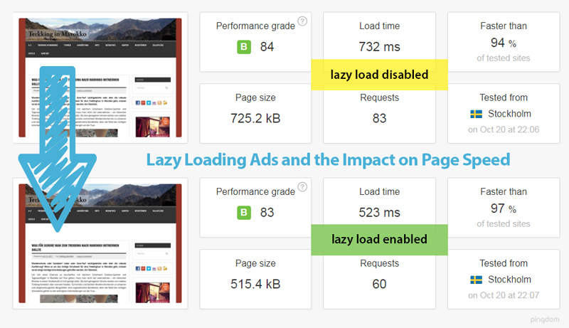 load time with and without lazy load