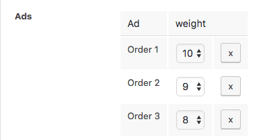 Ordered Ad Group Rotation