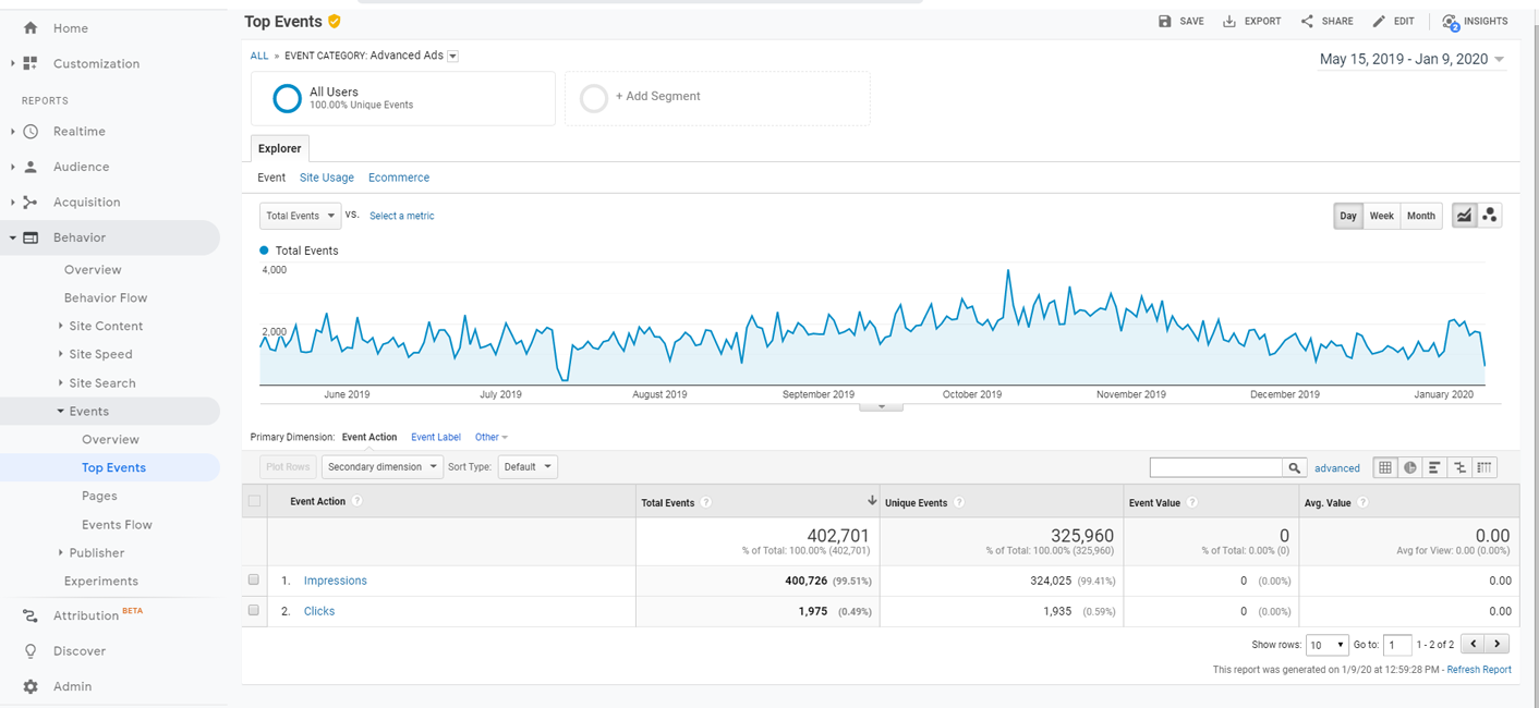 Ad Tracking in Google Analytics