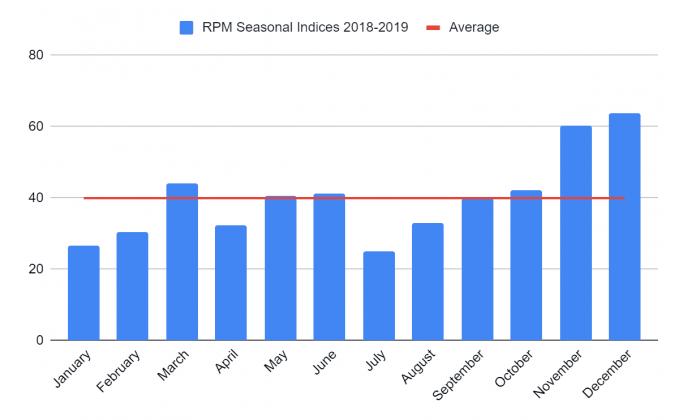 Seasonal RPM for ads