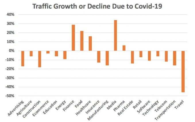 Traffic growth or decline due to the coronavirus