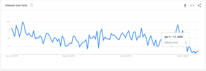 "Search volume for ""Airbnb Rome"" for the last two years in Google Trends"