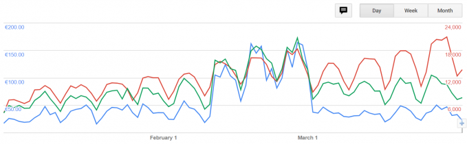 Peaks in the AdSense statistics that indicate invalid traffic