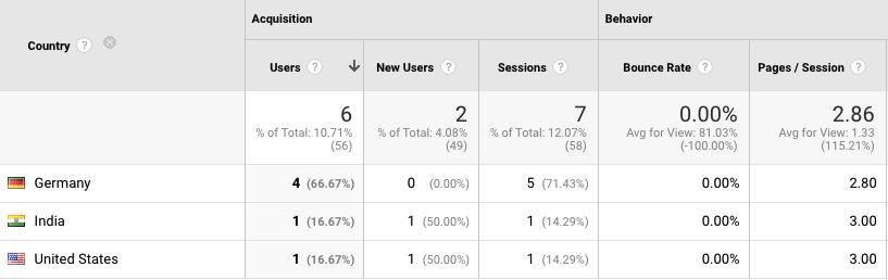 Google Analytics traffic analysis