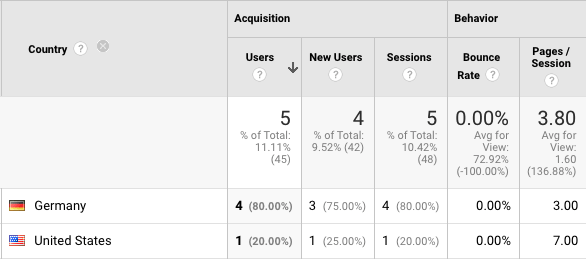 Google Analytics referral traffic from different countries