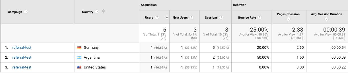 Google Analytics campaigns