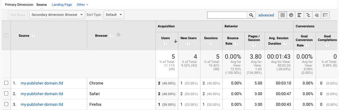 Google Analytics referral traffic from different browsers